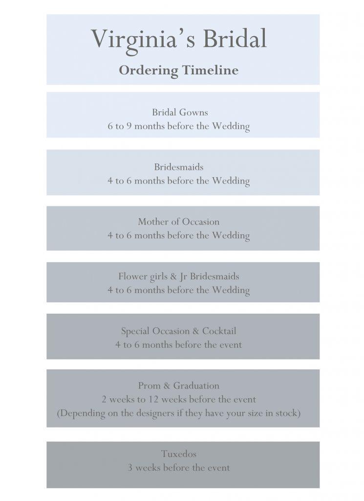 Ordering Timeline